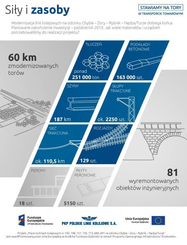 Infografika o zasobach użytych do zmodernizowania 60 km torów. 251 tysięcy tyn tłucznia, 163 tysiące sztuk podkładów betonowych, 187 kilometrów szyn, około 2250 sztuk słupów trakcyjnych, około 110 kilometrów sieci trakcyjnej, 129 sztuk rozjazdów