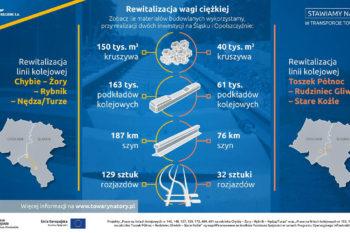 Obrazek: część infografiki
