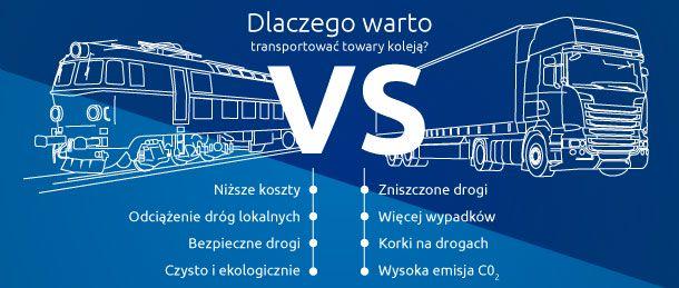 Infografika: przedstawienie zalet transportu kolejowego: niższe koszty, odciążenie dróg lokalnych, bezpieczeństwo na drogach, czystość i ekologia.