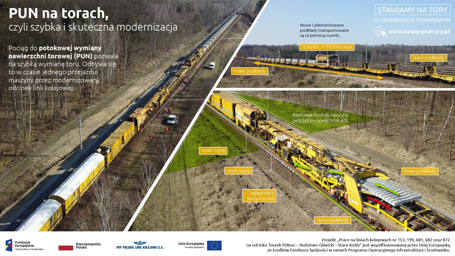 Infografika pokazuje pociąg do potokowej wymiany nawierzchni torowej (PUN).