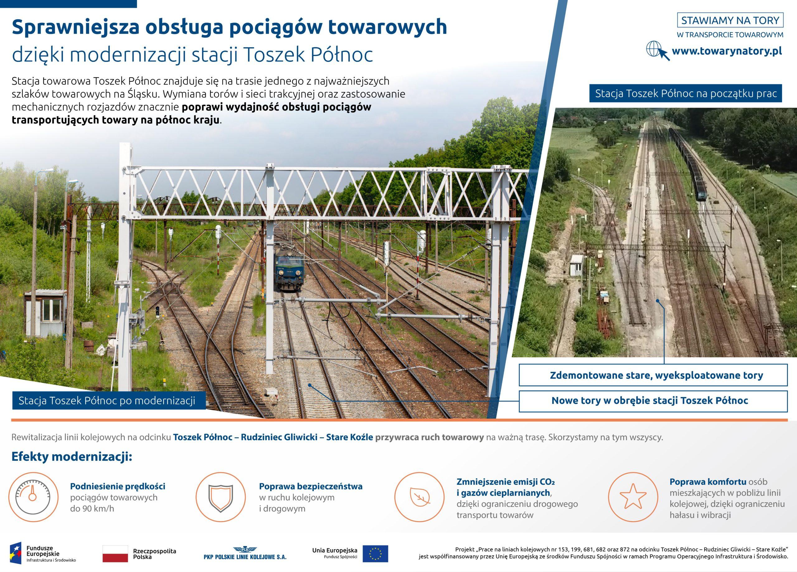Infografika pokazuje efekty modernizacji stacji Toszek Północ. Mówi o wymianie toków, sieci trakcyjnej i rozjazdów.