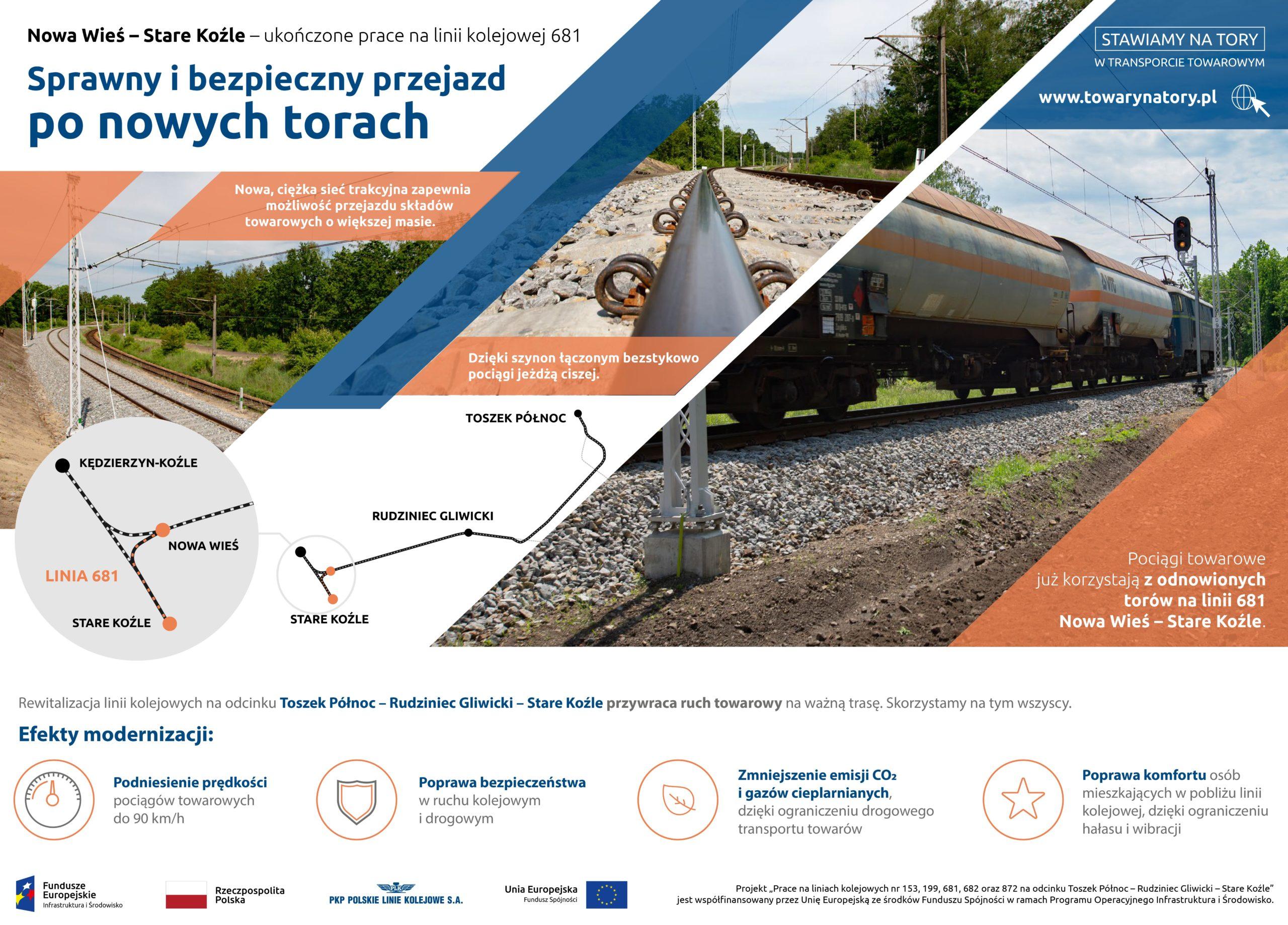 Infografika informuje o ukończeniu prac na linii kolejowej 681 od Nowej Wsi do Starego Koźla.