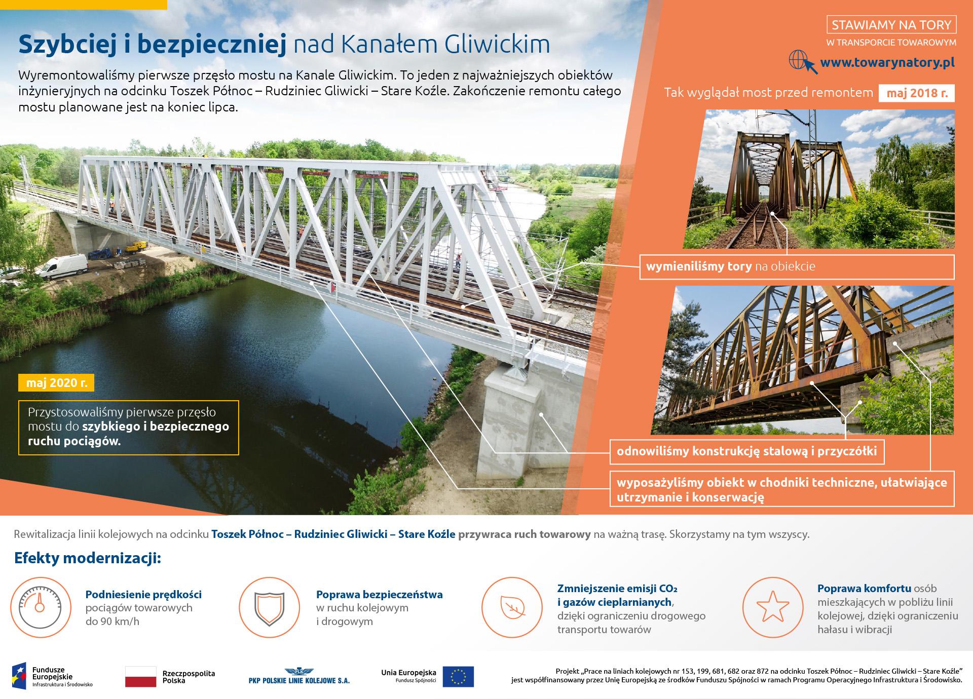 Infografika obrazuje zmiany jakie zaszły na moście na Kanale Gliwickim. Zdjęcia przed remontem pokazują zardzewiały most, zdjęcia po schludny biały.