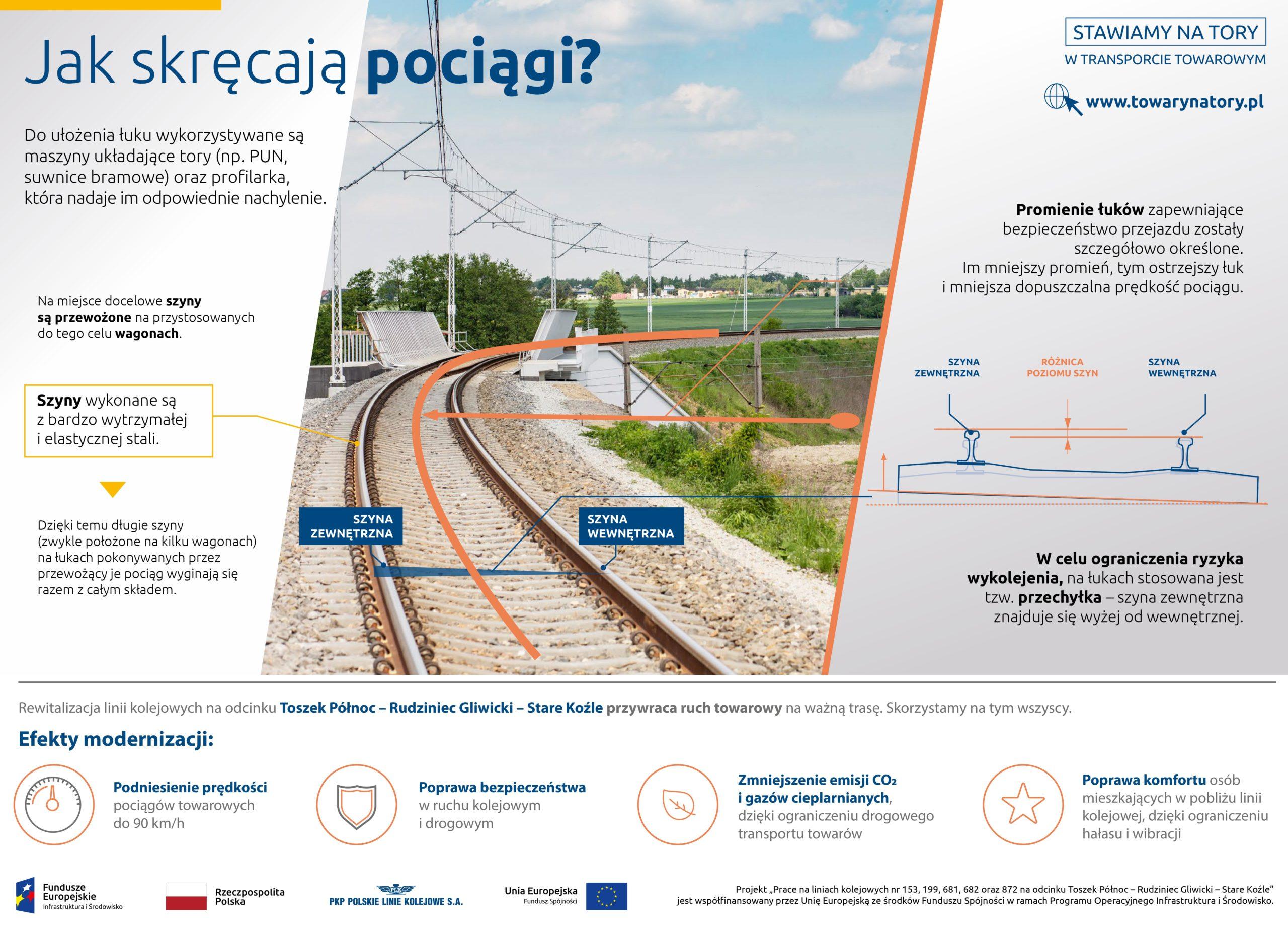 Infografika: jak skręcają pociągi, stosowna jest przechyłka czyli szyna wewnętrzna łuku jest ustawiona niżej.