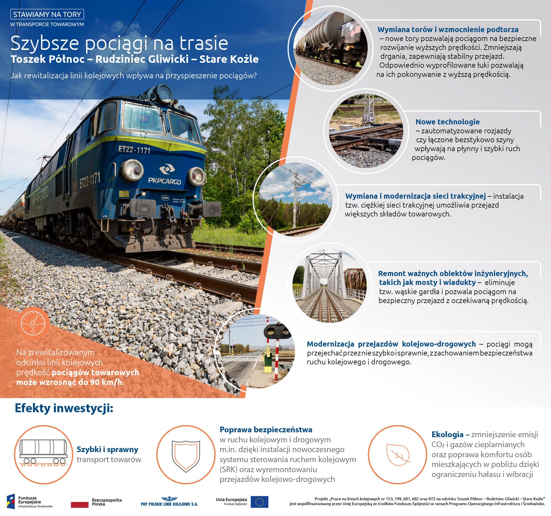 Infografika: informuje ona o usprawinieniach przyspieszających transport: Są to wymiana torów oraz sieci trakcyjnej, remonty najważniejszych obiektów i przejazdów kolejowo-drogowych.