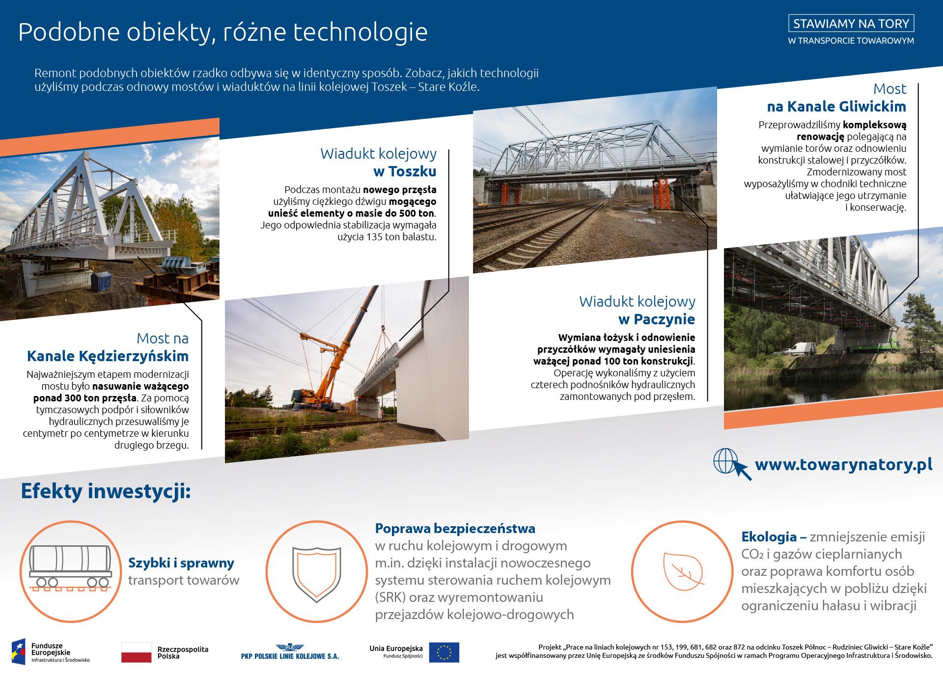 Infografika: pokazuje różnice i podobieństwa na wyremontowanych obiektach. Są to: most na Kanale Kędzierzyńskim, wiadukt kolejowy w Toszku, wiadukt kolejowy w Paczynie i most na Kanale Gliwickim.
