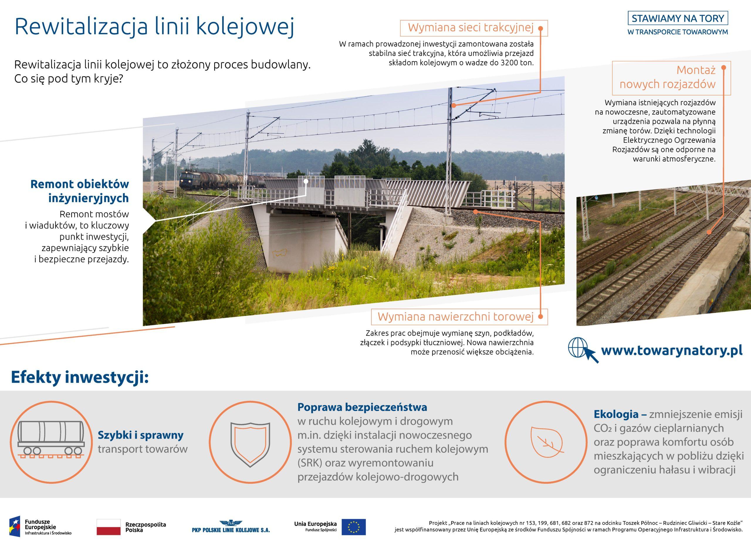 Infografika: Rewitalizacja linii kolejowej polega na remoncie obiektów inżynieryjnych, wymianie sieci trakcyjnej, montażu nowych rozjazdów i wymianie nawierzchni torowej.