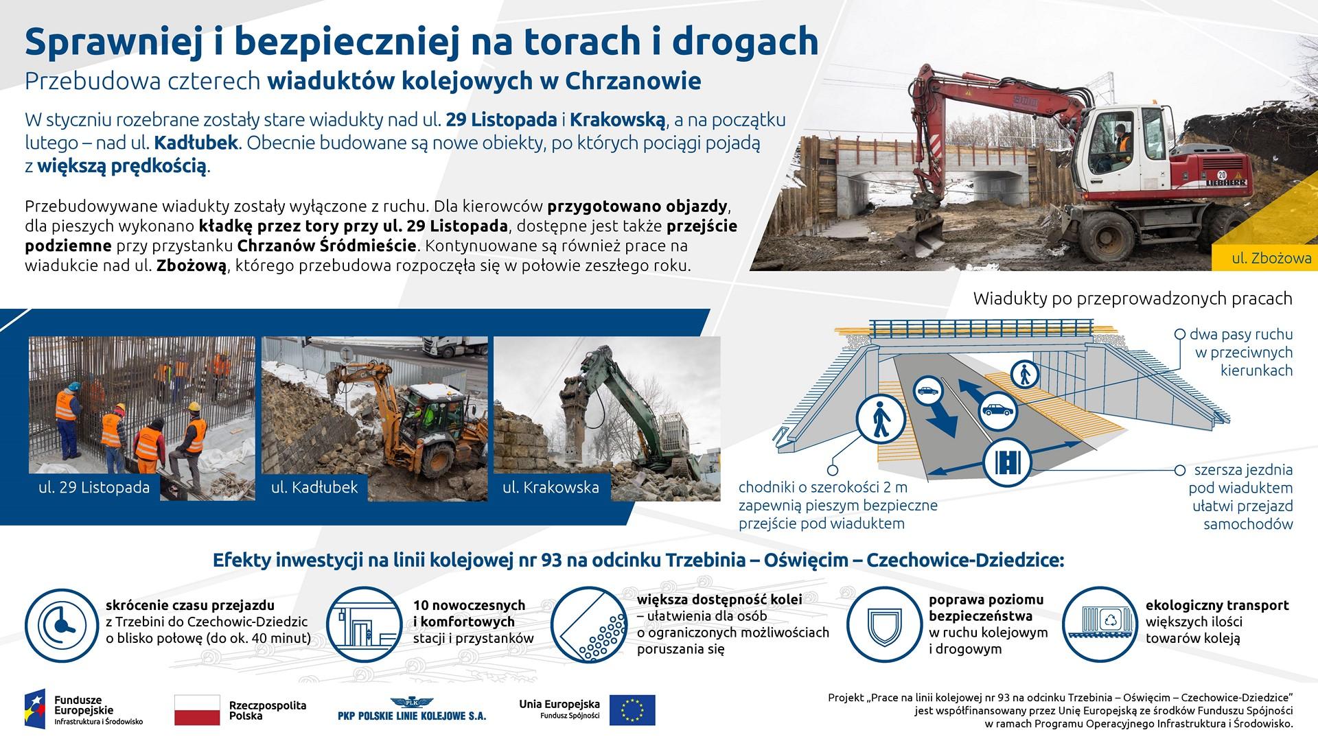 Infografika: przedstawia postęp prac na wiaduktach w Chrzanowie. Pokazuje zdjęcia z ulicy 29 listopada, Kadłubek i Krakowskiej. Dodatkowo pokazuje wizualizacje nowych konstrukcji oraz korzyści wynikające z inwestycji.