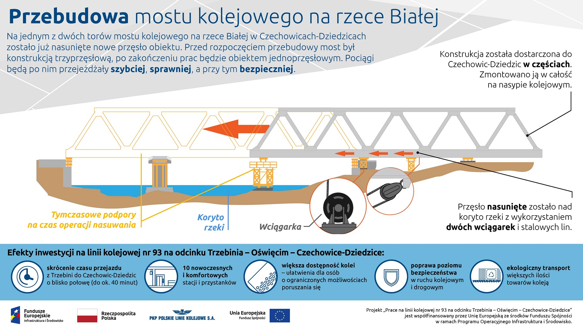 Infografika informuje o tym w jaki sposób nasunięty został most na rzece Białej.