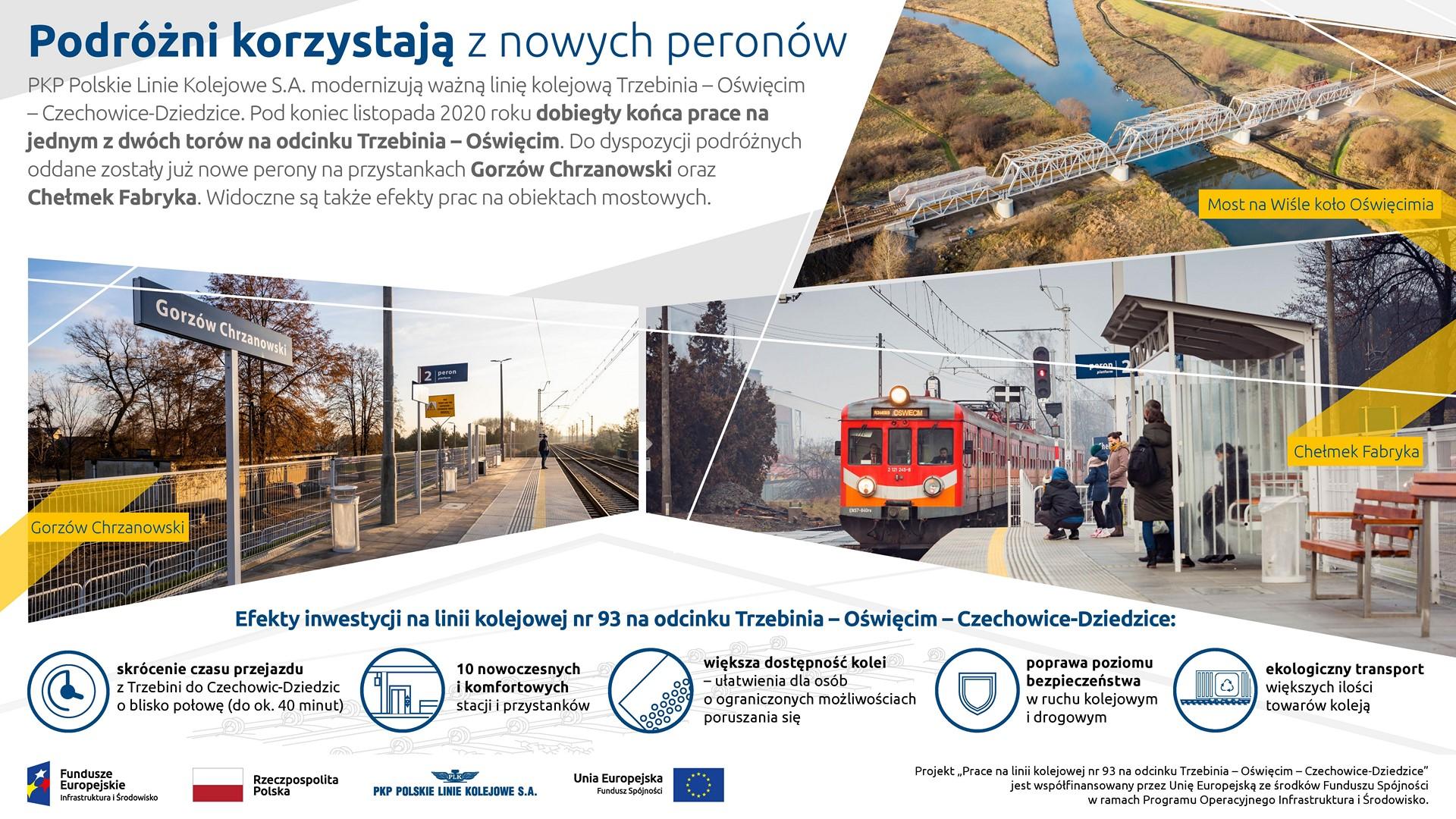 Infografika informująca o zakończeniu prac na jednym z dwóch torów na odcinku Trzebinia - Oświęcim.