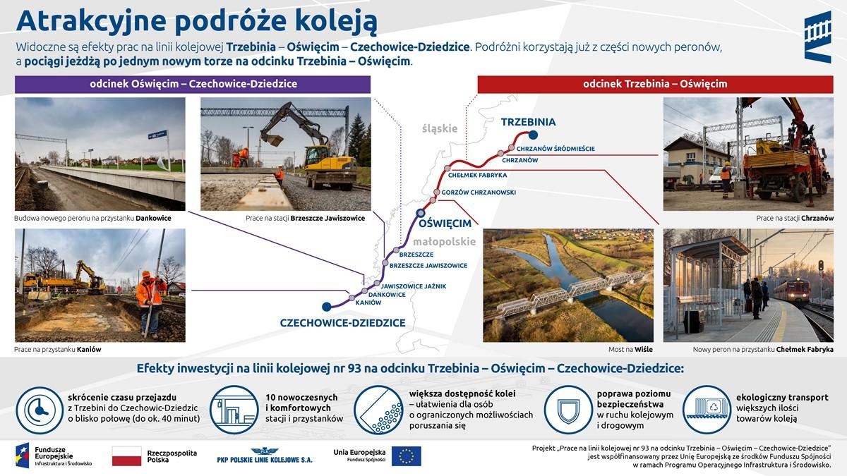Infografika pokazuje mapkę od Trzebini do Oświęcimia i od Oświęcimia do Czechowic-Dziedzic. Do każdego z nich dołączone są po 3 zdjęcia obrazujące postęp prac budowlanych.