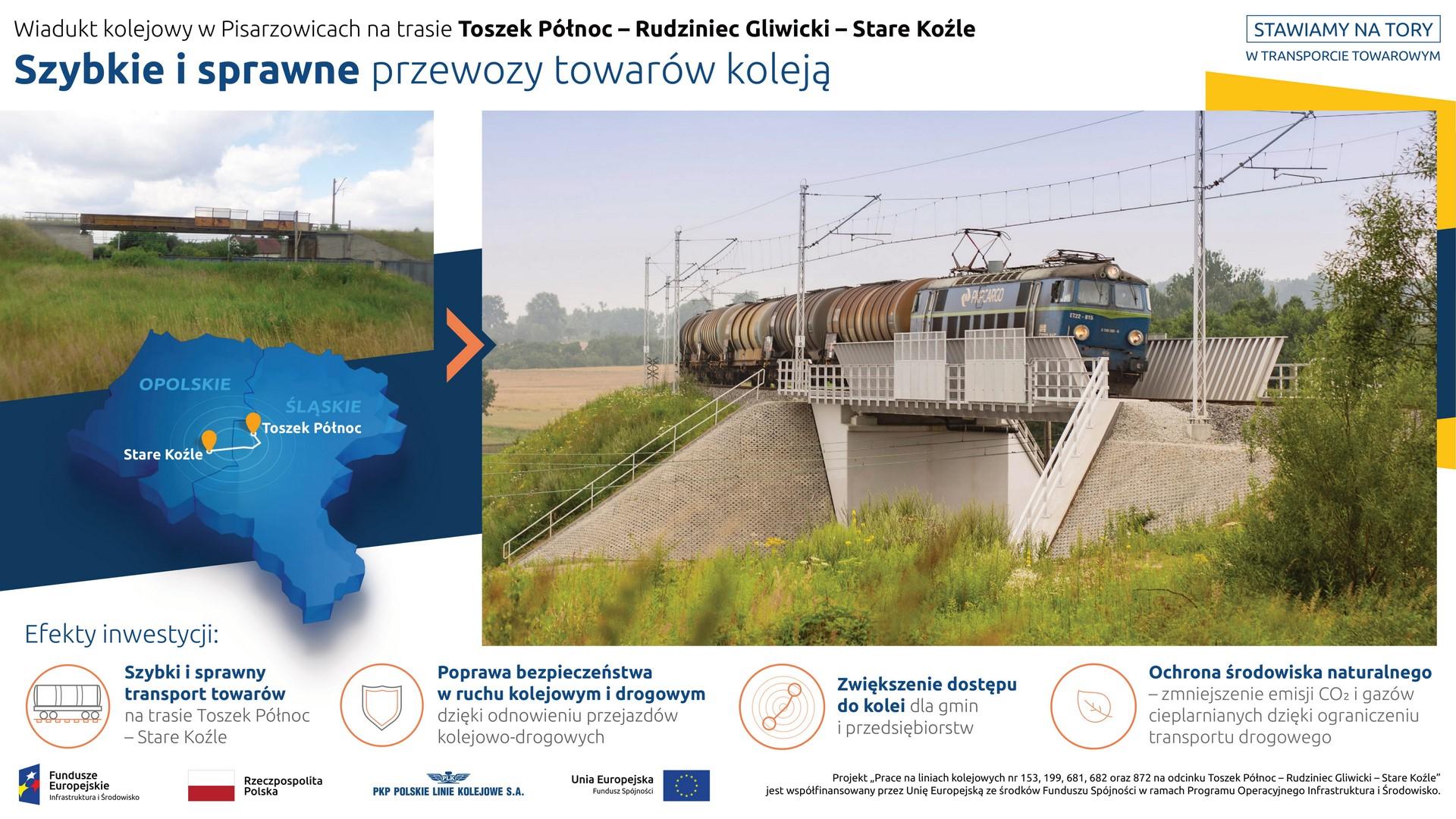 Na infografice prezentowane są dwa zdjęcia. Na pierwszym, mniejszym, z lewej strony, widnieje wiadukt kolejowy w Pisarzowicach przed rozpoczęciem inwestycji. Pod fotografią znajduje się grafika – mapka z sąsiadującymi ze sobą województwami śląskim i opolskim oraz zaznaczoną trasą kolejową z Toszek Północ do Stare Koźle. Natomiast z prawej strony infografiki widnieje zdjęcie z wiaduktem kolejowym po jego przebudowie – nowy i większy – a na nim przejeżdżający pociąg towarowy. Pod niżej prezentowane są korzyści wynikające z realizacji projektu: szybki i sprawny transport towarów, poprawa bezpieczeństwa w ruchu kolejowym i drogowym, zwiększenie dostępu do kolei oraz ochrona środowiska naturalnego.