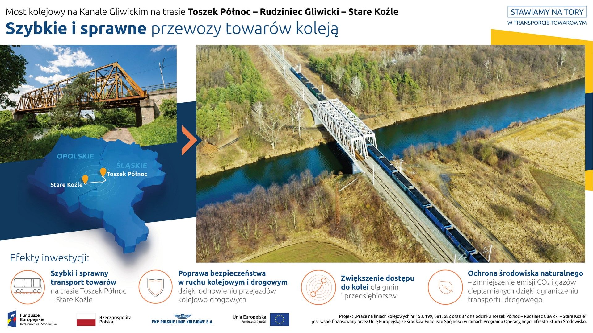 Na infografice prezentowane są dwa zdjęcia. Na pierwszym, mniejszym, z lewej strony, widnieje most kolejowy na Kanale Gliwickim przed rozpoczęciem inwestycji. Pod fotografią znajduje się grafika – mapka z sąsiadującymi ze sobą województwami śląskim i opolskim oraz zaznaczoną trasą kolejową z Toszek Północ do Stare Koźle. Natomiast z prawej strony infografiki widnieje zdjęcie z mostem po jego przebudowie, a na nim przejeżdżający pociąg towarowy z transportowanym węglem. Pod niżej prezentowane są korzyści wynikające z realizacji projektu: szybki i sprawny transport towarów, poprawa bezpieczeństwa w ruchu kolejowym i drogowym, zwiększenie dostępu do kolei oraz ochrona środowiska naturalnego.