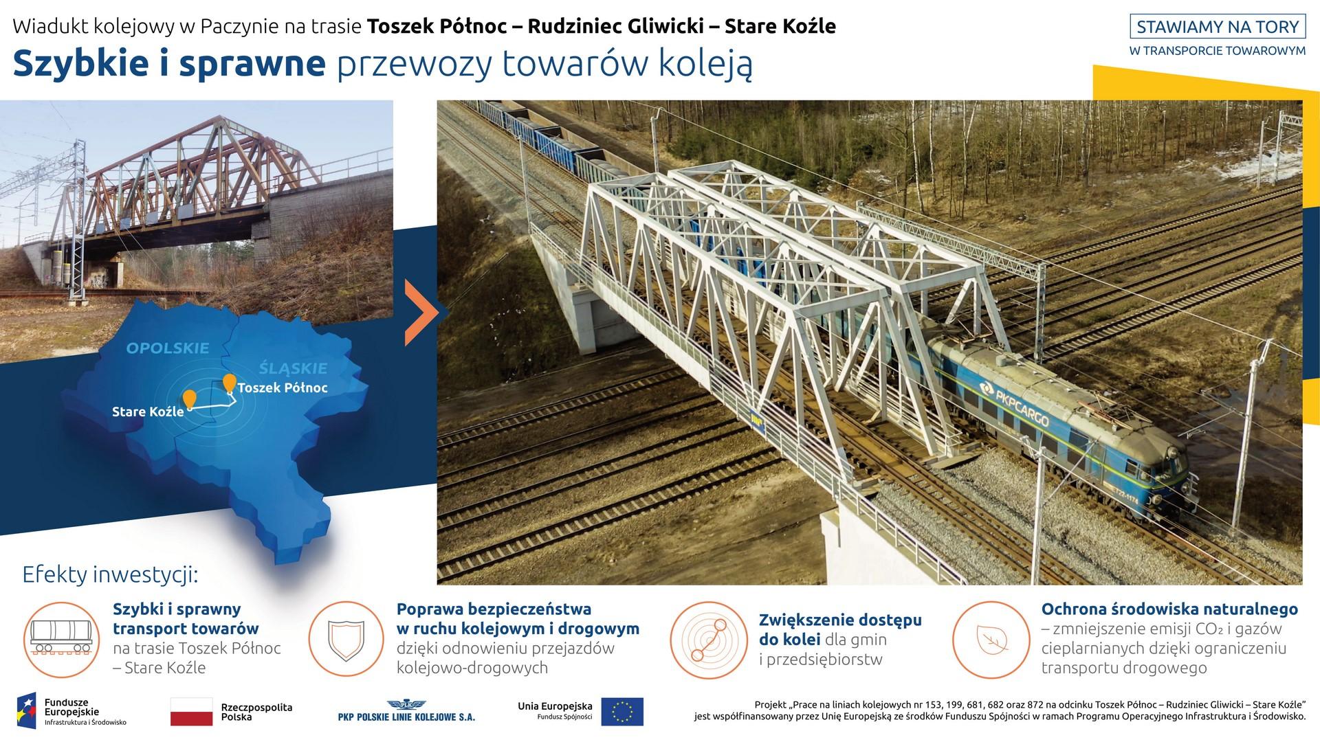 Na infografice prezentowane są dwa zdjęcia. Na pierwszym, mniejszym, z lewej strony, widnieje wiadukt kolejowy w Paczynie przed rozpoczęciem inwestycji. Pod fotografią znajduje się grafika – mapka z sąsiadującymi ze sobą województwami śląskim i opolskim oraz zaznaczoną trasą kolejową z Toszek Północ do Stare Koźle. Natomiast z prawej strony infografiki widnieje zdjęcie wiaduktu przebudowie, a na nim przejeżdżający pociąg towarowy. Pod niżej prezentowane są korzyści wynikające z realizacji projektu: szybki i sprawny transport towarów, poprawa bezpieczeństwa w ruchu kolejowym i drogowym, zwiększenie dostępu do kolei oraz ochrona środowiska naturalnego.