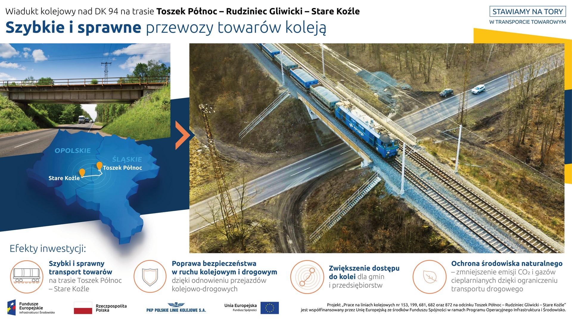 Na infografice prezentowane są dwa zdjęcia. Na pierwszym, mniejszym, z lewej strony, widnieje wiadukt kolejowy nad DK 49 przed rozpoczęciem inwestycji. Pod fotografią znajduje się grafika – mapka z sąsiadującymi ze sobą województwami śląskim i opolskim oraz zaznaczoną trasą kolejową z Toszek Północ do Stare Koźle. Natomiast z prawej strony infografiki widnieje zdjęcie z wiaduktem po jego przebudowie, a na nim przejeżdżający pociąg towarowy. Pod niżej prezentowane są korzyści wynikające z realizacji projektu: szybki i sprawny transport towarów, poprawa bezpieczeństwa w ruchu kolejowym i drogowym, zwiększenie dostępu do kolei oraz ochrona środowiska naturalnego.
