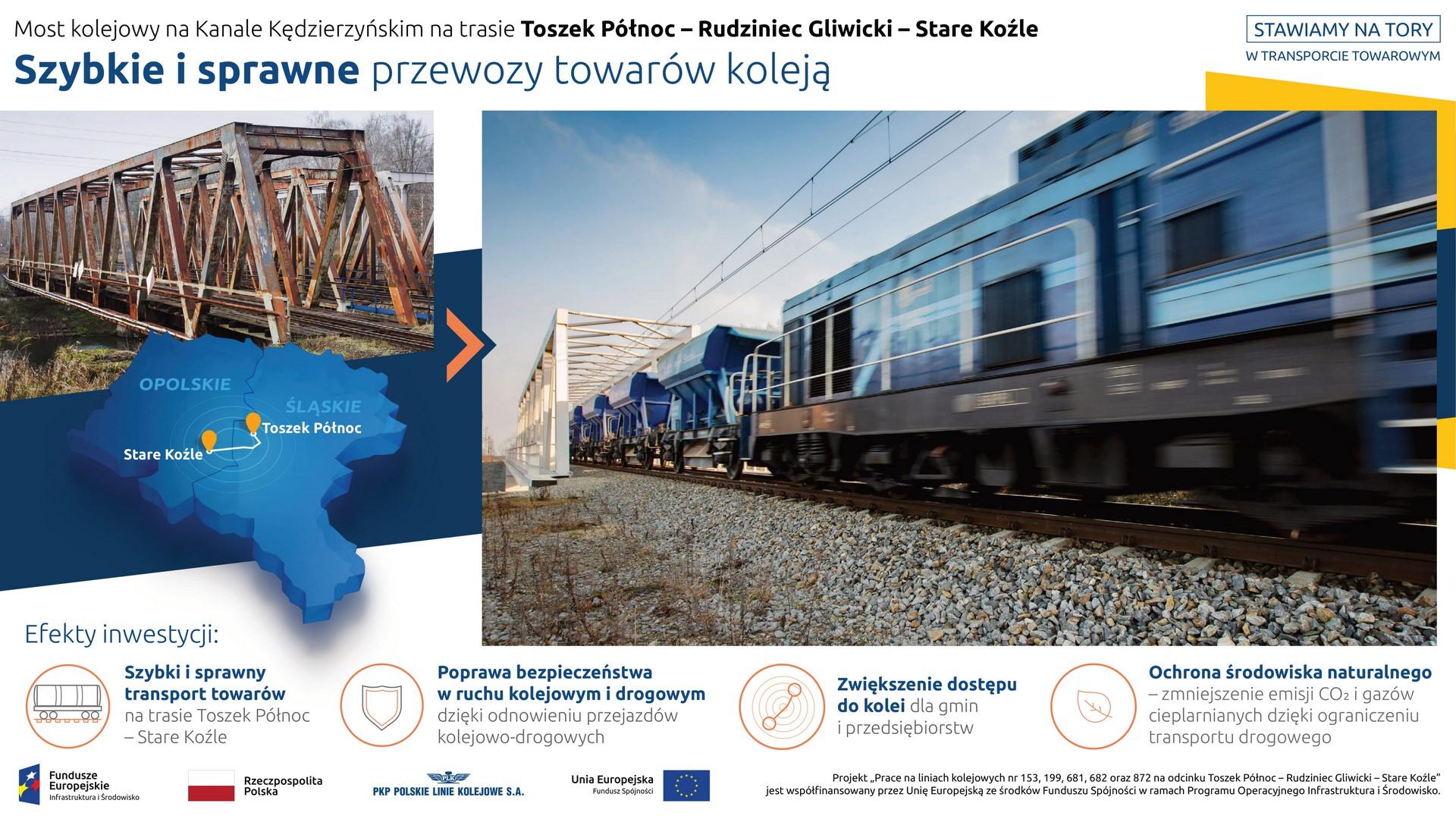 Na infografice prezentowane są dwa zdjęcia. Na pierwszym, mniejszym, z lewej strony, widnieje most kolejowy na Kanale Kędzierzyńskim przed rozpoczęciem inwestycji. Pod fotografią znajduje się grafika – mapka z sąsiadującymi ze sobą województwami śląskim i opolskim oraz zaznaczoną trasą kolejową z Toszek Północ do Stare Koźle. Natomiast z prawej strony infografiki widnieje zdjęcie z mostem po jego przebudowie, a na nim przejeżdżający pociąg towarowy. Pod niżej prezentowane są korzyści wynikające z realizacji projektu: szybki i sprawny transport towarów, poprawa bezpieczeństwa w ruchu kolejowym i drogowym, zwiększenie dostępu do kolei oraz ochrona środowiska naturalnego.