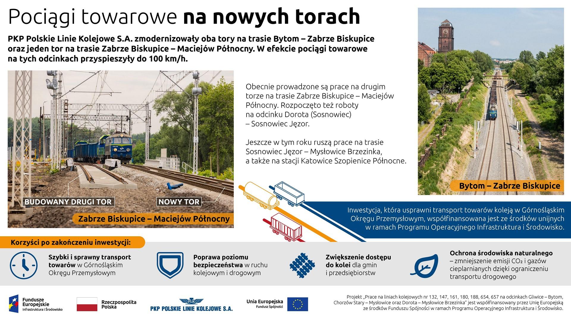 Infografika przedstawia efekt modernizacji trasy Bytom - Zabrze Biskupice. Pociągi towarowe będą mogły poruszać się z prędkością do 100 km/h