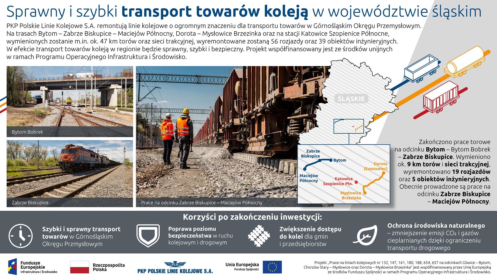 Infografika: przedstawia na mapie przebieg modernizowanej trasy. Po lewej widać 3 zdjęcia. Pierwsze wiaduktu, trzecie pociągu a czwarte robotników przy maszynie.